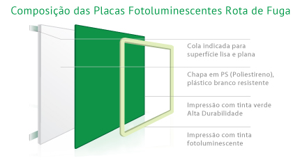 Placas Fotoluminescentes